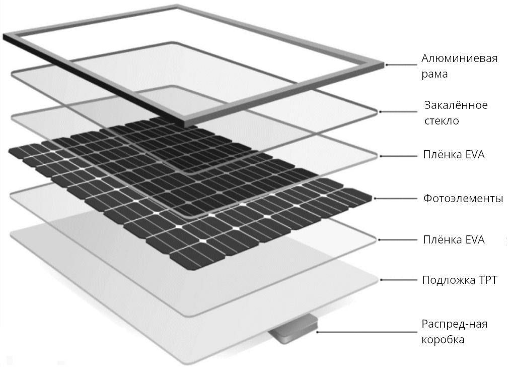 состав солнечной панель Aurinko